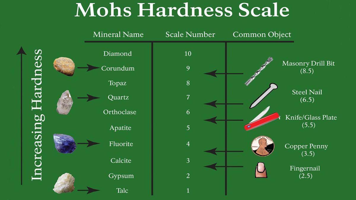 Cómo la escala de Mohs clasifica la dureza