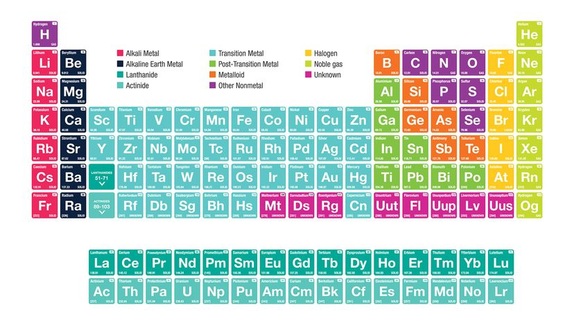 alkali metals, periodic table