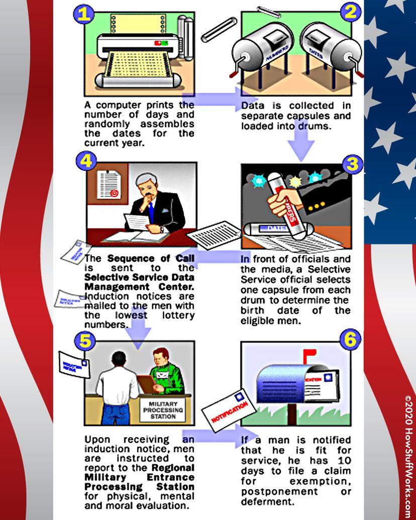Illustration of draft process