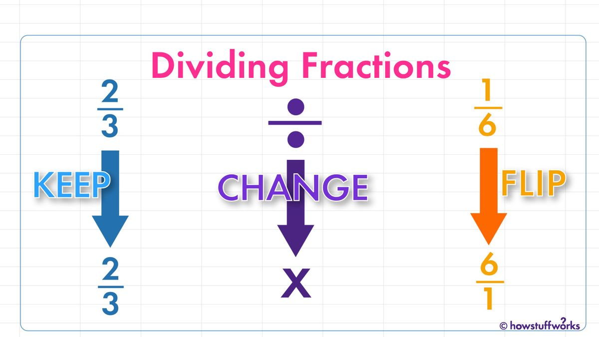 分数を分割する方法