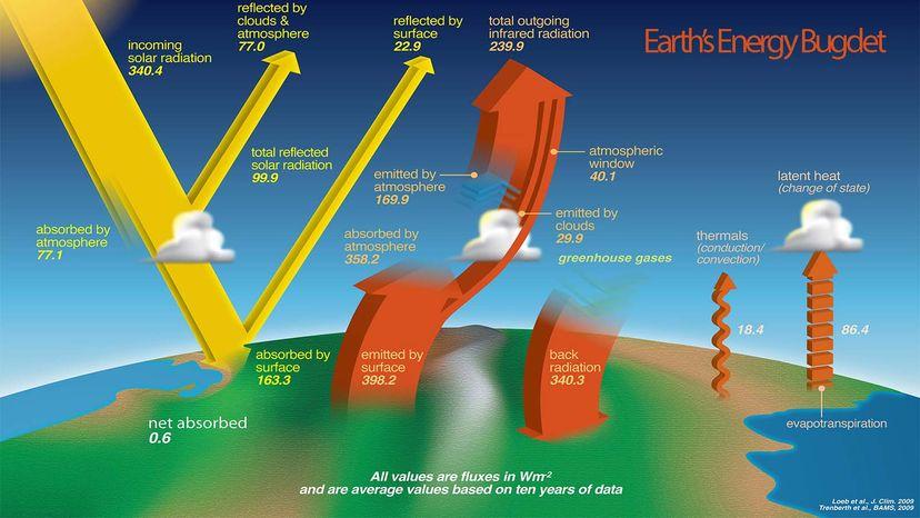 NASA energy budget graph
