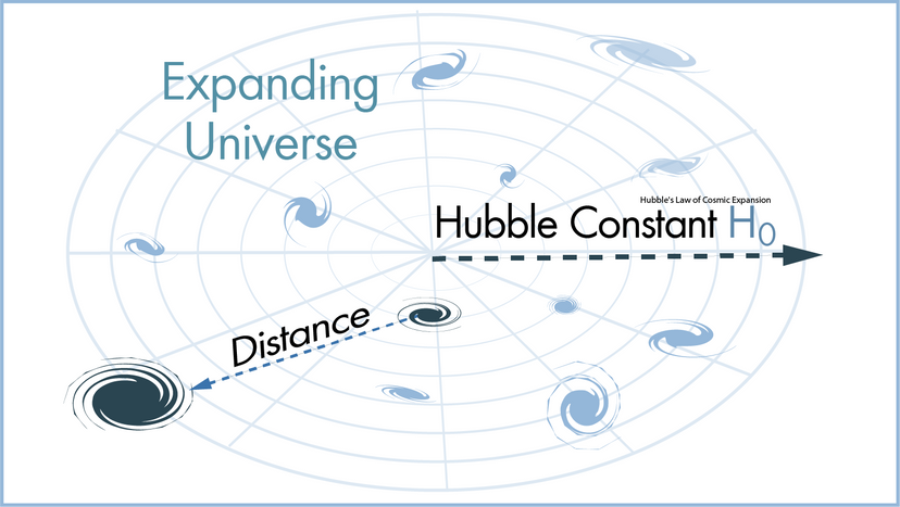 Hubble's law of cosmic expansion illustration
