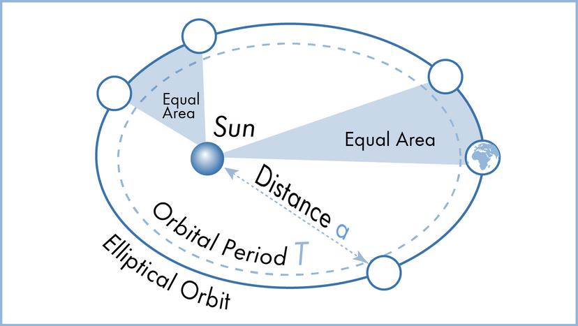 Kepler's laws of planetary motion illustration