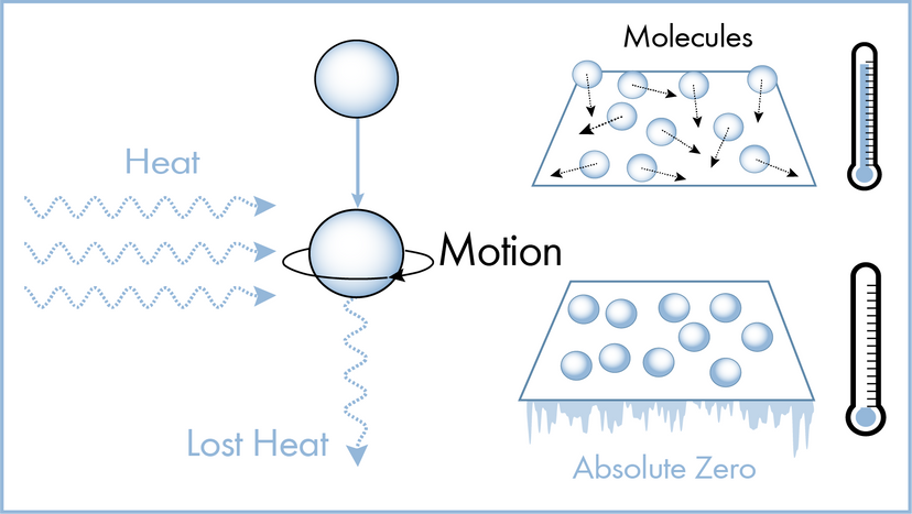 Laws of thermodynamics illustration
