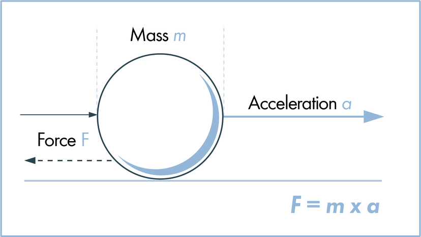 Newton's second law of motion illustration