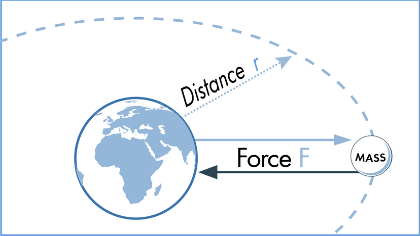 Newton's law of gravitation illustration