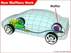 Mufflers cancel out most of an engine's noise.