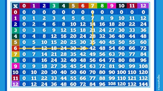 It's not Magic, It's Memorization: How to Use a Multiplication Table