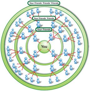Online social networks like Friendster expand your social circle by connecting you to other people through friends and friends of friends.