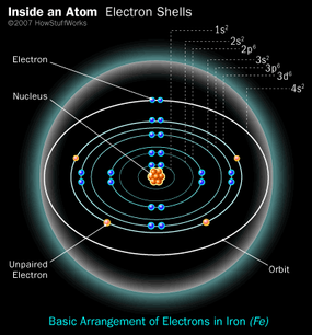 An iron atom and its four unpaired electrons