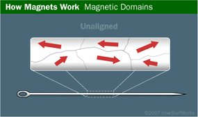 In an unmagnetized ferromagnetic material, domains point in random directions.