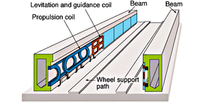 The Maglev track allows the train to float above the track through the use of repelling magnets. Learn about the Maglev track and see a diagram of a Magelev track.