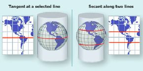 A cylindrical map projection.