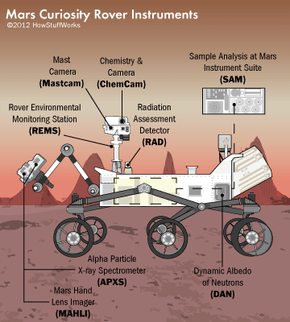 A look at all the instruments that Curiosity packs