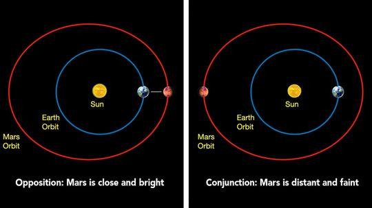 """美国宇航局将在火星太阳会合期间保持沉默""""border="""