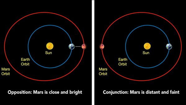NASA Will Go Silent During the Mars Solar Conjunction