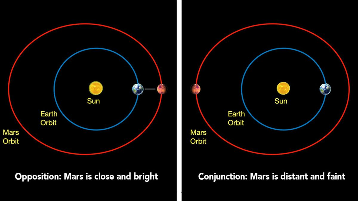 Mars Solar Conjunction คืออะไรและเหตุใดจึงสำคัญ