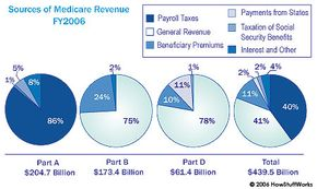 Projected distribution of Medicare funding for the 2006 fiscal year.