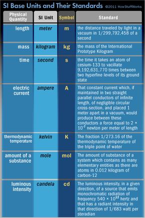 The SI base units