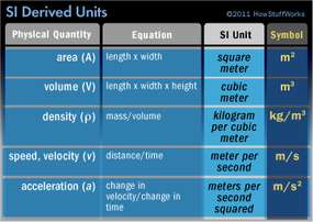 The table lists some of the most common derived units.