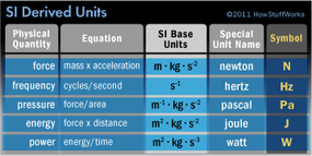 Some of the most important SI derived units