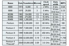 Here are the differences between the different processors that Intel has introduced over the years.