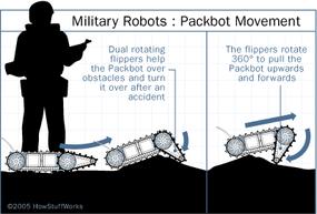 Packbot motion