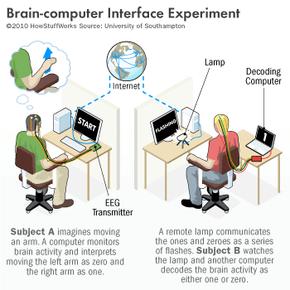 Brain-computer interface experiment