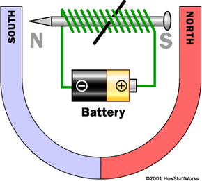 Diagram of electromagnet situated in a horseshoe magnet