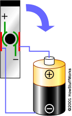 The contacts of the commutator are attached to the axle of the electromagnet, so they spin with the magnet.