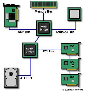 Busses connect different parts of the motherboard to one another