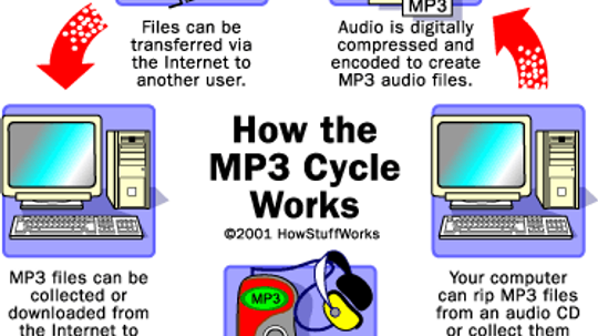 How MP3 Files Work
