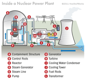 This is an overview of a nuclear power plant, but step inside and take a tour to see how one works.