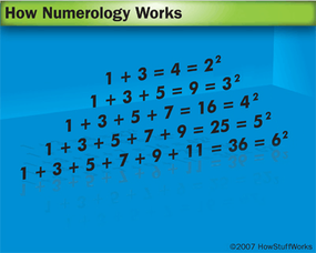 The sum of sequential odd integers, beginning with one, is a square number.