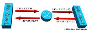 The internal IP range (237.16.32.xx) is also a registered range used by another network. Therefore, the router is translating the addresses to avoid a potential conflict with another network. It will also translate the registered global IP addresses back to the unregistered local IP addresses when information is sent to the internal network.