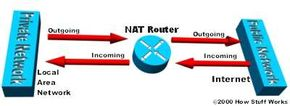 Network Address Translation helps improve security by reusing IP addresses. The NAT router translates traffic coming into and leaving the private network. See more pictures of computer networking.