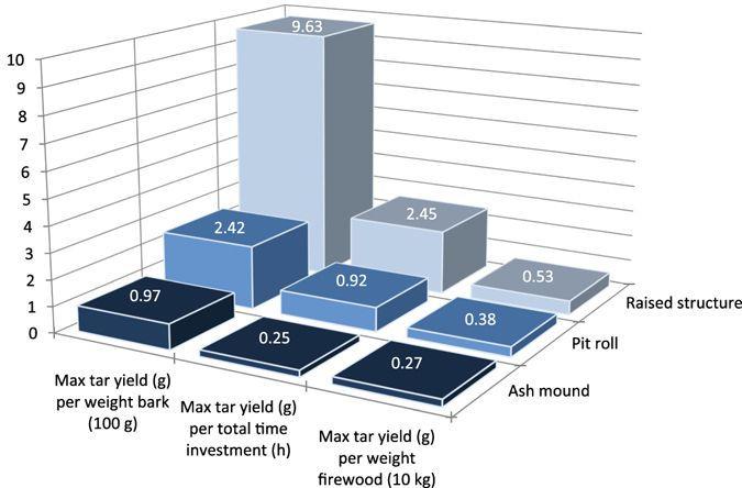 tar production efficiency graph
