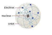 An atom has a nucleus and an electron cloud.