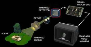 The basic components of a thermal-imaging system