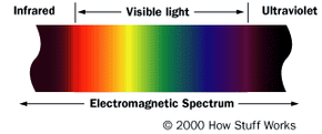 Infrared light is a small part of the light spectrum.