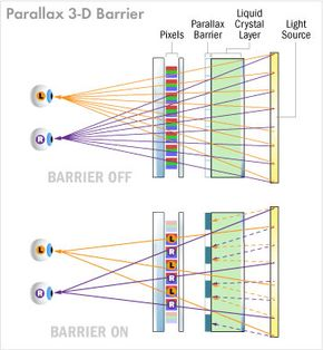 By directing light to each of your eyes, the parallax barrier allows Nintendo to create the illusion of depth on the 3DS screen.