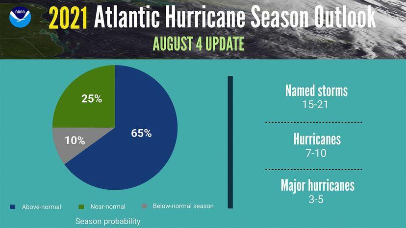 2021 Hurricane season