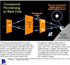 This NASA scheme explains the principles of gravitational microlensing by a black hole. A cluster of galaxies, of course, can serve as the lens that magnify light, too.