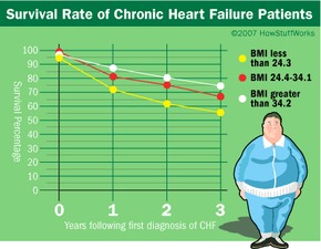 Obesity paradox research shows that obese people with chronic diseases tend to live longer than healthy people.