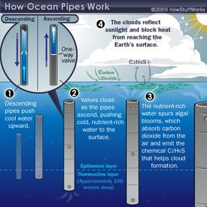 Some scientists think ocean pipes could bring down carbon dioxide levels by stimulating upwelling.