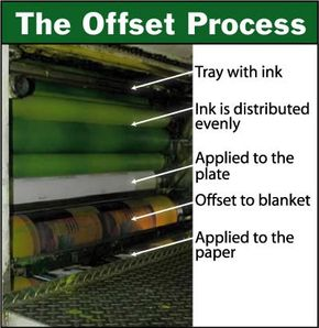 """Close-up of rollers. The top series of rollers transfers the yellow ink to the rubber """"blanket"""" cylinder (bottom roller), and then to the paper that is passing horizontally under the """"blanket."""""""