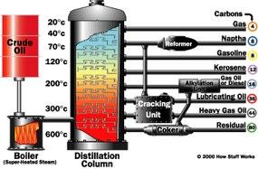 An oil refinery is a combination of all of these units.