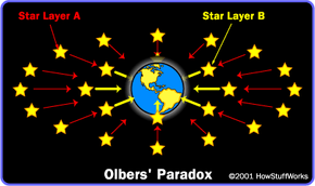 If Star Layer A is twice as far from Earth as Star Layer B, then the amount of light that reaches us from each star in A is only one-fourth the amount of light that reaches us from each star in B; but there are four times as many stars in A as there are in B.
