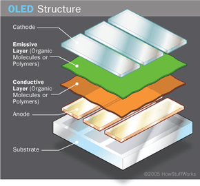 OLED components include organic layers that are made of organic molecules or polymers. Learn about some of the different OLED components.
