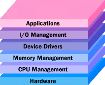 The operating system controls every task your computer carries out and manages system resources.